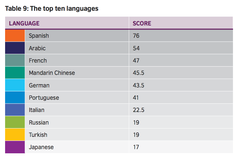 The UKs Most Important Foreign Language Is Spanish Spanish Via - Top ten languages in the world